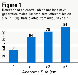 New Generation Molecular Stool Testing A Rational Step
